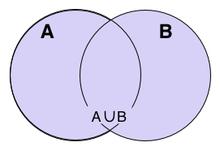 Union mathmatiques wikipdia lunion des ensembles a et b est reprsente dans ce diagramme de venn par lensemble de la zone colore en bleu ccuart Images