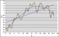 Vergleich von linearem (Spline-) Interpolation Fit.png