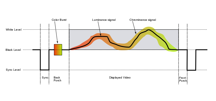 Diagram showing video signal amplitude against time.
