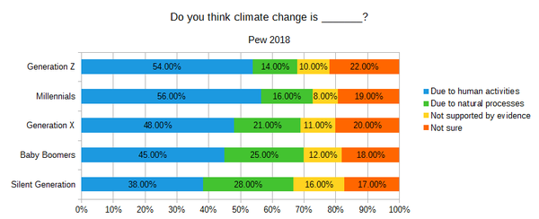 View on Climate Change.png