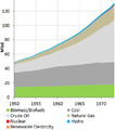 World Energy Production Mbd 1950-1973.png