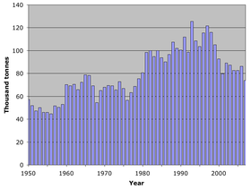 World catch blue crab 1950–2007.png