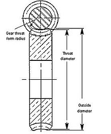 List of gear nomenclature - Wikipedia