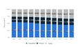 Zaměstnanost 2007 -2017.png