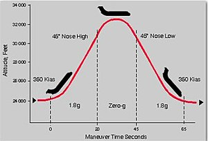 Upside Down & Inside Out - A representative parabolic flight profile used to create zero gravity for the video