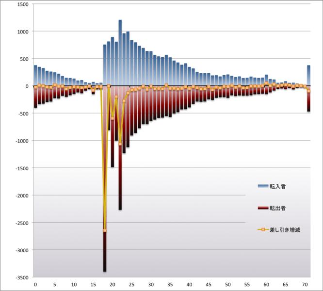 File:09aomoripopulation e-e.png