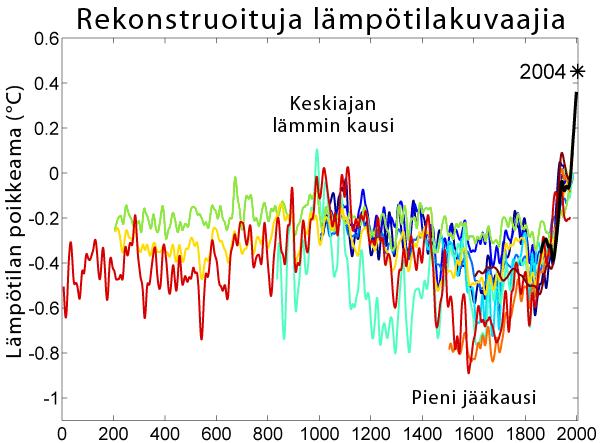 2000 Year Temperature Comparison-fi