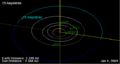 29 Amphitrite orbit on 01 Jan 2009.png