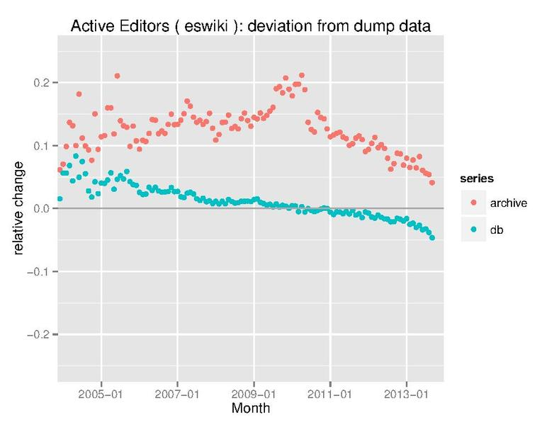 File:Active Editors eswiki deviation.pdf