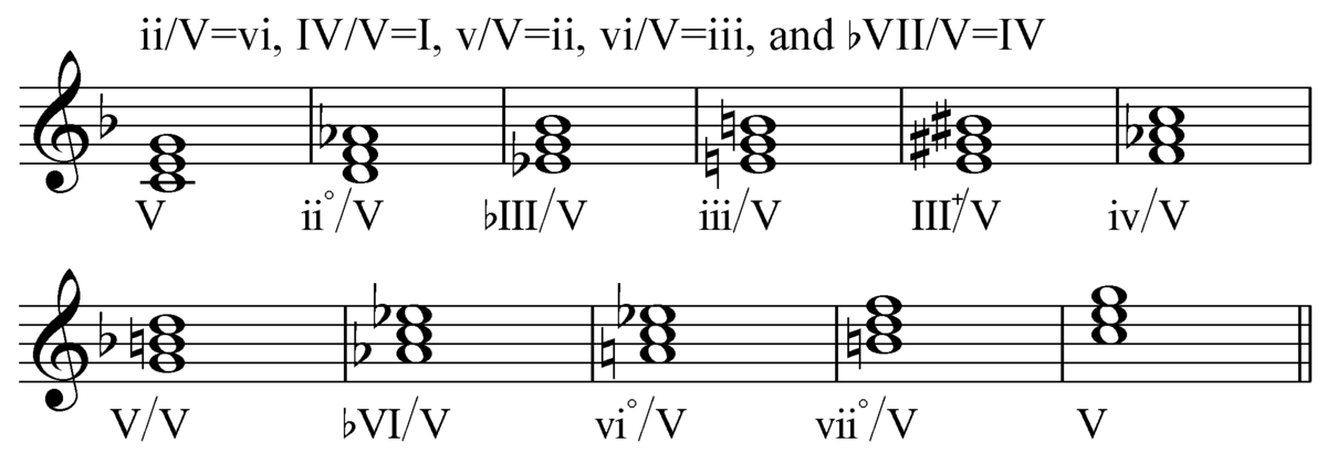 Secondary chord - Wikipedia