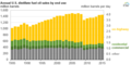 Annual U.S. distillate fuel oil sales by end use - 1985-2016 (36103475814).png