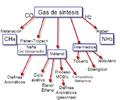 Aplicaciones gas sintesis.png