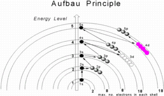 Aufbau principle fundamental rule for filling electrons in a orbital