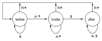 Automata-based programming - Automaton's diagram