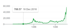 220px Bitcoin value over time