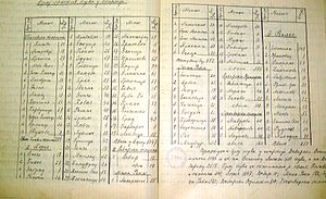 Eparchy of Debar and Kičevo - Census of Serbian parishioners in the Eparchy - Official report from Metropolitan Polycarpos, 25 February 1904.