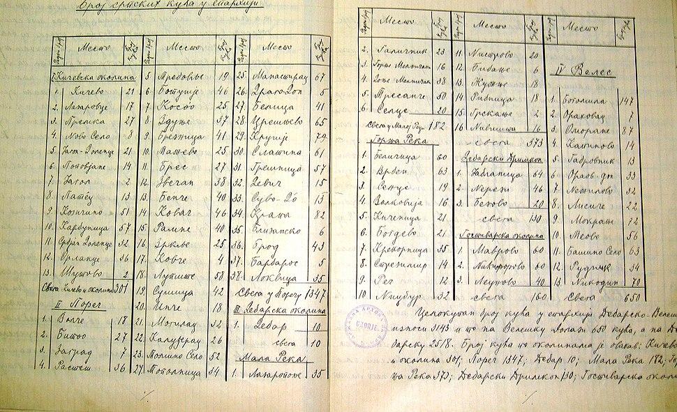 Broj na srpski kuki, 1904