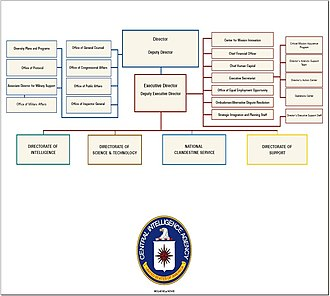 Organizational structure of the Central Intelligence Agency - Image: Cia org chart 2005 nov