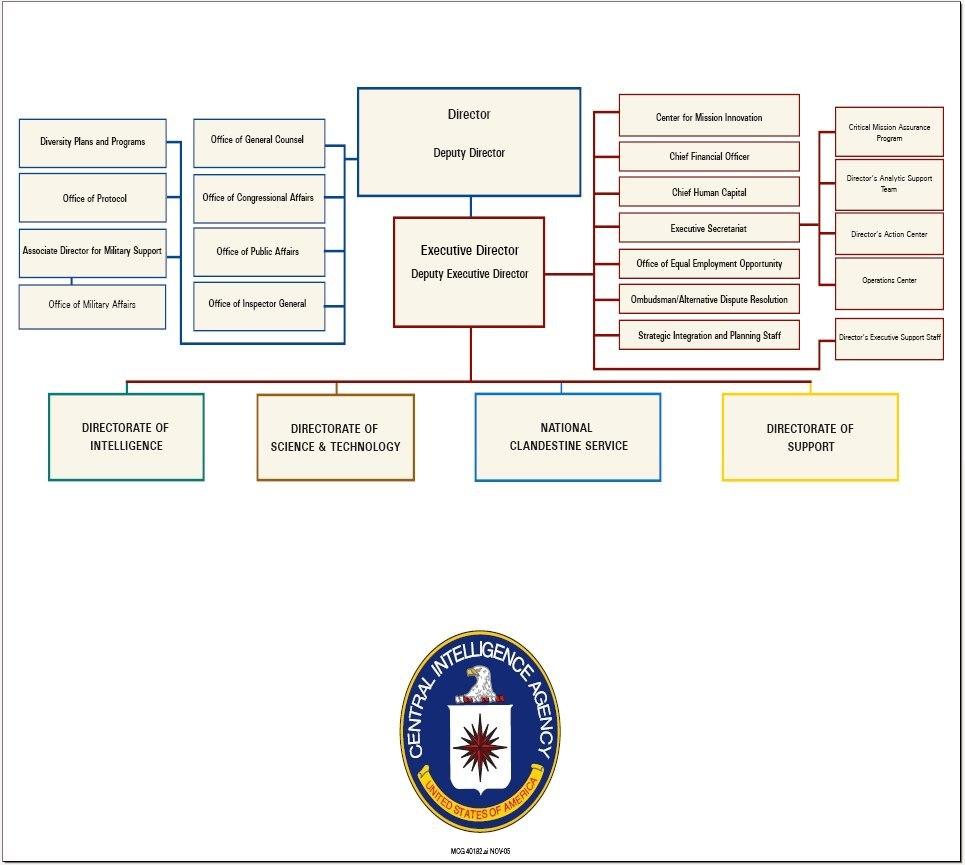 CIA vs FBI  Difference and Comparison  Diffen