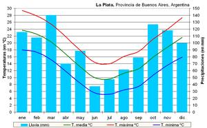 Clima La Plata (Argentina).PNG