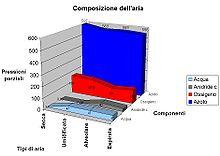 Il contributo di azoto, ossigeno, diossido di carbonio e acqua nei vari tipi di aria: prima, durante e dopo la respirazione[2]