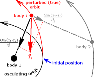 Perturbation (astronomy) - Cowell's method. Forces from all perturbing bodies (black and gray) are summed to form the total force on body i (red), and this is numerically integrated starting from the initial position (the epoch of osculation).