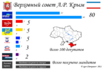 Crimean parliamentary election, 2010.png