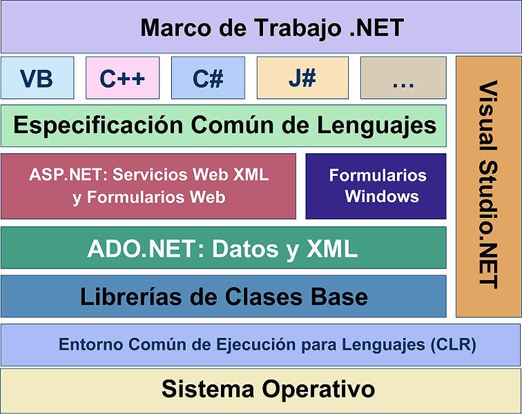 Estructura del FrameWork 756px-Diagrama_NET