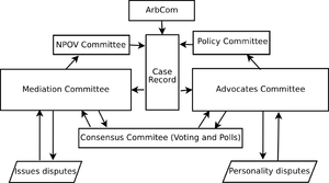 Dispute Resolution Reform Diagram
