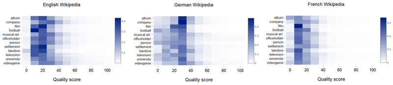 Distribution of quality scores for three Wikipedia language versions (English, German, and French) in 12 considered topics (Informatics-04-00043-g005).png