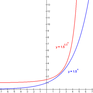 Double exponential function - A double exponential function (red curve) compared to a single exponential function (blue curve).