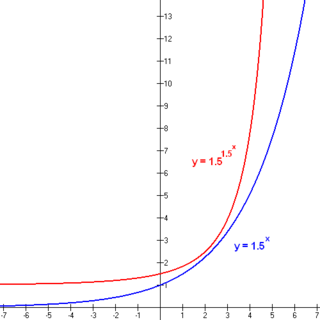Double exponential function - Wikipedia, the free encyclopedia