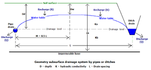 Drainage equation - Parameters in Hooghoudt's drainage equation