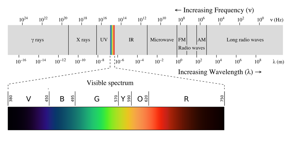 Electromagnetic spectrum with visible light highlighted EM spectrumrevised.png