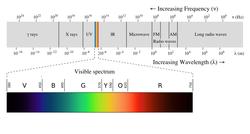 EM spectrumrevised.png