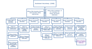 Bureau of European and Eurasian Affairs - Organizational chart for the Bureau of European and Eurasian Affairs as of 2014