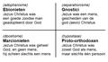 Ehrman comparison Ebionites Gnostics Marcionites proto-Orthodox NL.png