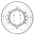 Figura 11. Makina dypolare e realizuar në formë cilindrike me ekscitim në stator..png