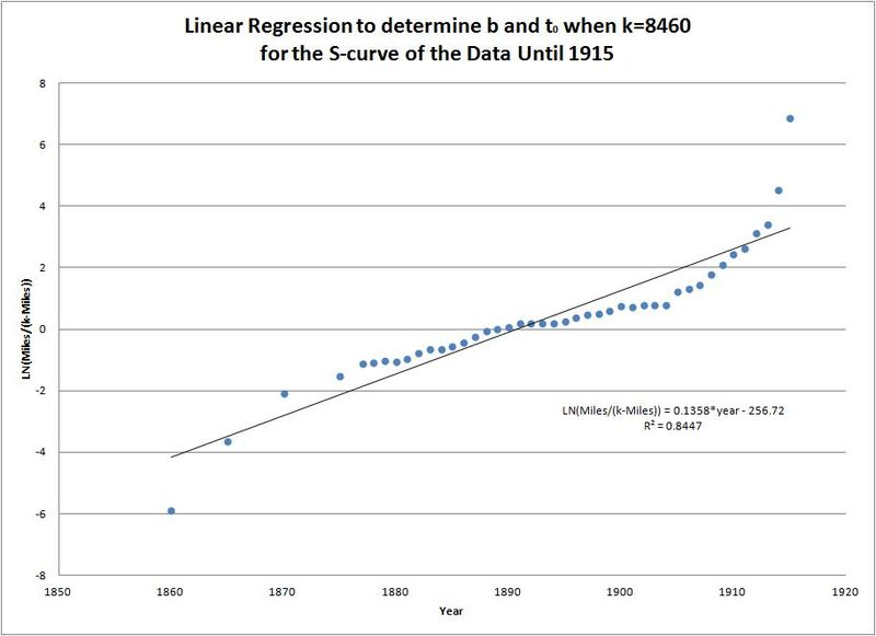 Figure 4 - Linear Regression to determine b and t0 when k=8460.jpg