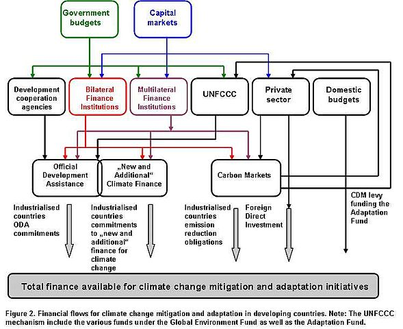 Developing A Flow Chart: Financial flows for climate change mitigation and adaptation ,Chart