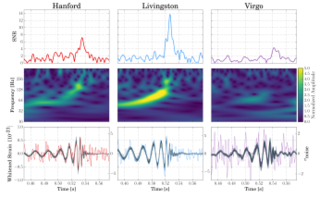 GW170814 gravitational wave event