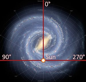 Galactic quadrant - Longitudinal lines of the galactic coordinate system.