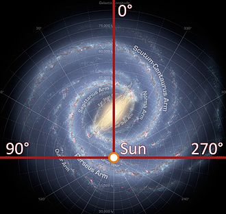 Southern celestial hemisphere - 0 ° (the galactic center) can only be seen from the southern hemisphere in the zenith