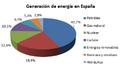 Generación de energía eléctrica en España (2014).png