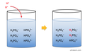 How buffer solutions work (acid).png