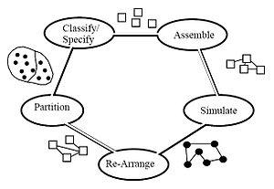 IDEF4 - IDEF4 Design Activities.