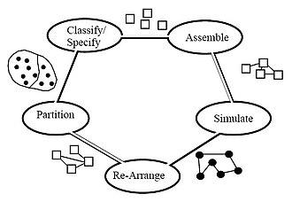 IDEF - IDEF6 model of IDEF4 design activities