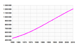 Population growth, from 443 million in 1960 to 1,004 million in 2000