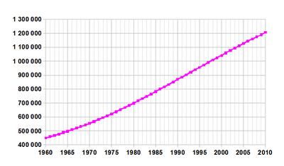 obyvatelstvo indie � wikipedie