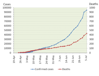 Laboratory-confirmed A(H1N1) influenza cases in 2009 according to WHO reports, with deaths denoted on the right y-axis. Ratio confirmed cases:confirmed deaths y-axis values 50:1.
